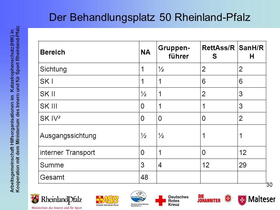 Arbeitsgemeinschaft Hilfsorganisationen im Katastrophenschutz (HiK) in Kooperation mit dem Ministerium des Innern und für Sport Rheinland-Pfalz 30 Ber