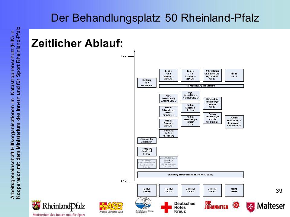 Arbeitsgemeinschaft Hilfsorganisationen im Katastrophenschutz (HiK) in Kooperation mit dem Ministerium des Innern und für Sport Rheinland-Pfalz 39 Zei