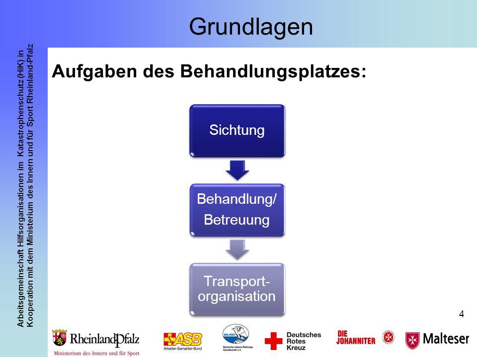 Arbeitsgemeinschaft Hilfsorganisationen im Katastrophenschutz (HiK) in Kooperation mit dem Ministerium des Innern und für Sport Rheinland-Pfalz 25 Der Behandlungsplatz 50 Rheinland-Pfalz Warum ein eigenes Konzept.