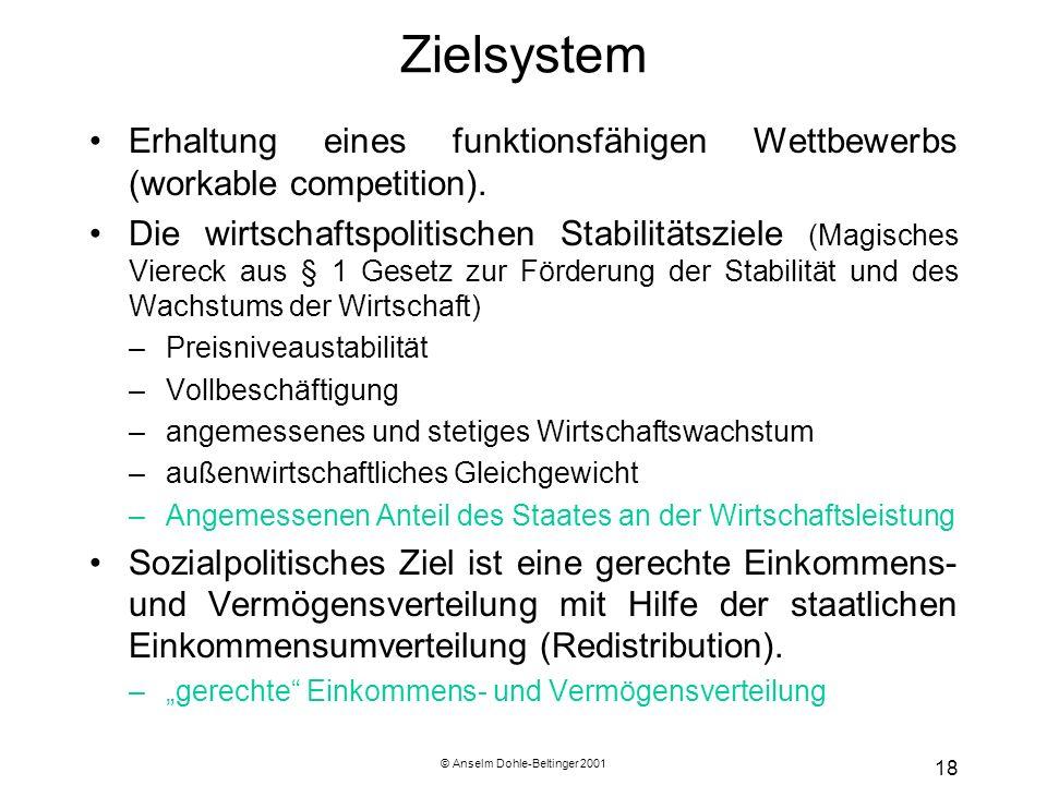 © Anselm Dohle-Beltinger 2001 18 Zielsystem Erhaltung eines funktionsfähigen Wettbewerbs (workable competition). Die wirtschaftspolitischen Stabilität