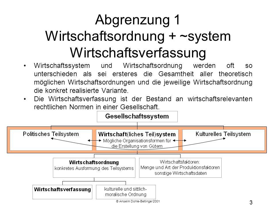 © Anselm Dohle-Beltinger 2001 3 Abgrenzung 1 Wirtschaftsordnung + ~system Wirtschaftsverfassung Wirtschaftssystem und Wirtschaftsordnung werden oft so