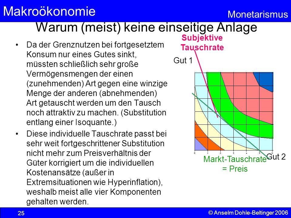 Makroökonomie Monetarismus © Anselm Dohle-Beltinger 2006 25 Gut 1 Gut 2 Warum (meist) keine einseitige Anlage Da der Grenznutzen bei fortgesetztem Kon