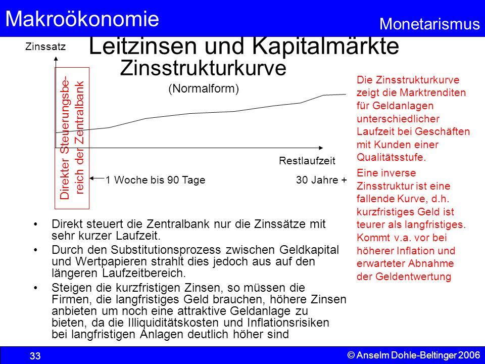 Makroökonomie Monetarismus © Anselm Dohle-Beltinger 2006 33 Leitzinsen und Kapitalmärkte Direkt steuert die Zentralbank nur die Zinssätze mit sehr kur
