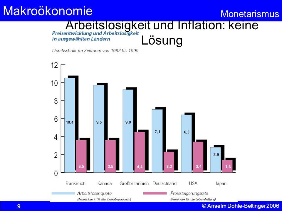 Makroökonomie Monetarismus © Anselm Dohle-Beltinger 2006 9 Arbeitslosigkeit und Inflation: keine Lösung