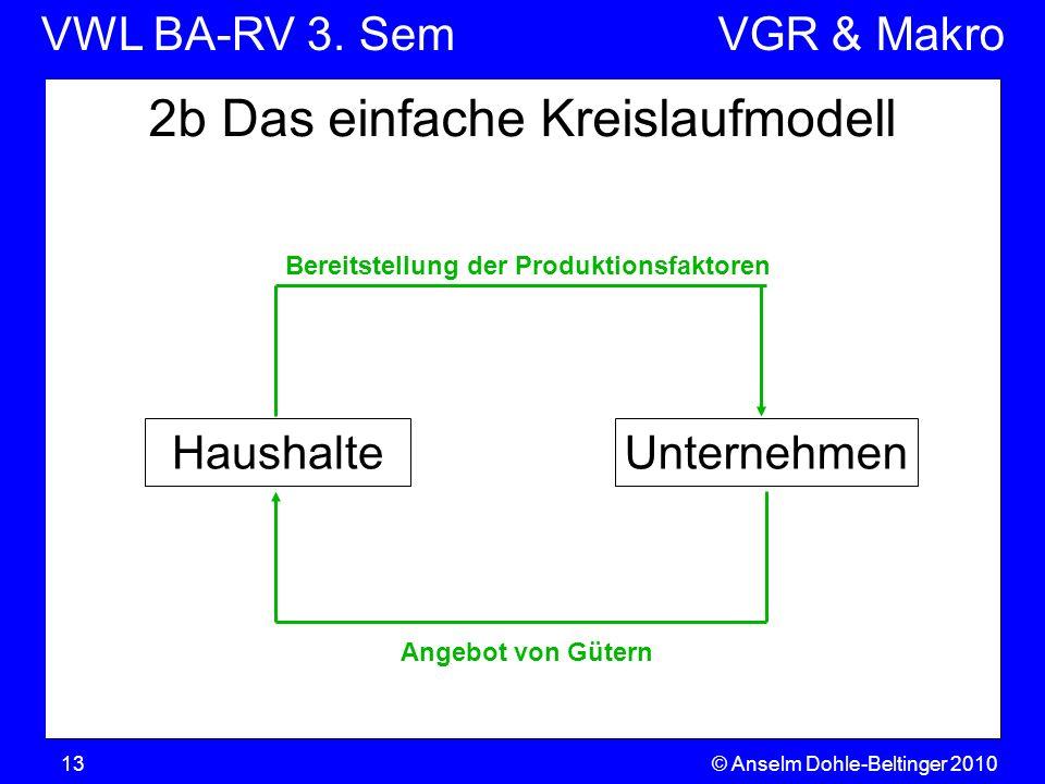 VWL BA-RV 3. SemVGR & Makro © Anselm Dohle-Beltinger 201013 2b Das einfache Kreislaufmodell Bereitstellung der Produktionsfaktoren HaushalteUnternehme
