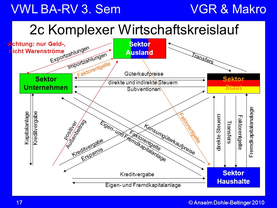 VWL BA-RV 3. SemVGR & Makro © Anselm Dohle-Beltinger 201017 Pol Vermö- gensbildung Sektor Unternehmen 2c Komplexer Wirtschaftskreislauf Sektor Ausland