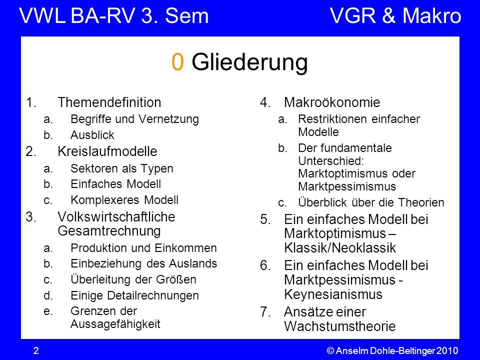 VWL BA-RV 3. SemVGR & Makro © Anselm Dohle-Beltinger 20102 0 Gliederung 1.Themendefinition a.Begriffe und Vernetzung b.Ausblick 2.Kreislaufmodelle a.S