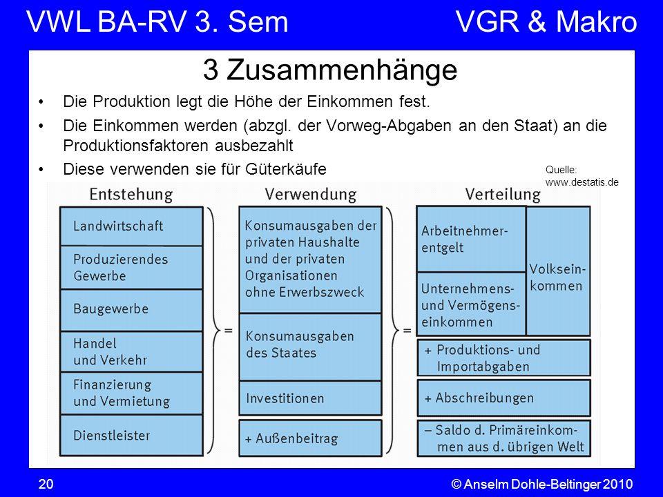 VWL BA-RV 3. SemVGR & Makro © Anselm Dohle-Beltinger 201020 3 Zusammenhänge Die Produktion legt die Höhe der Einkommen fest. Die Einkommen werden (abz