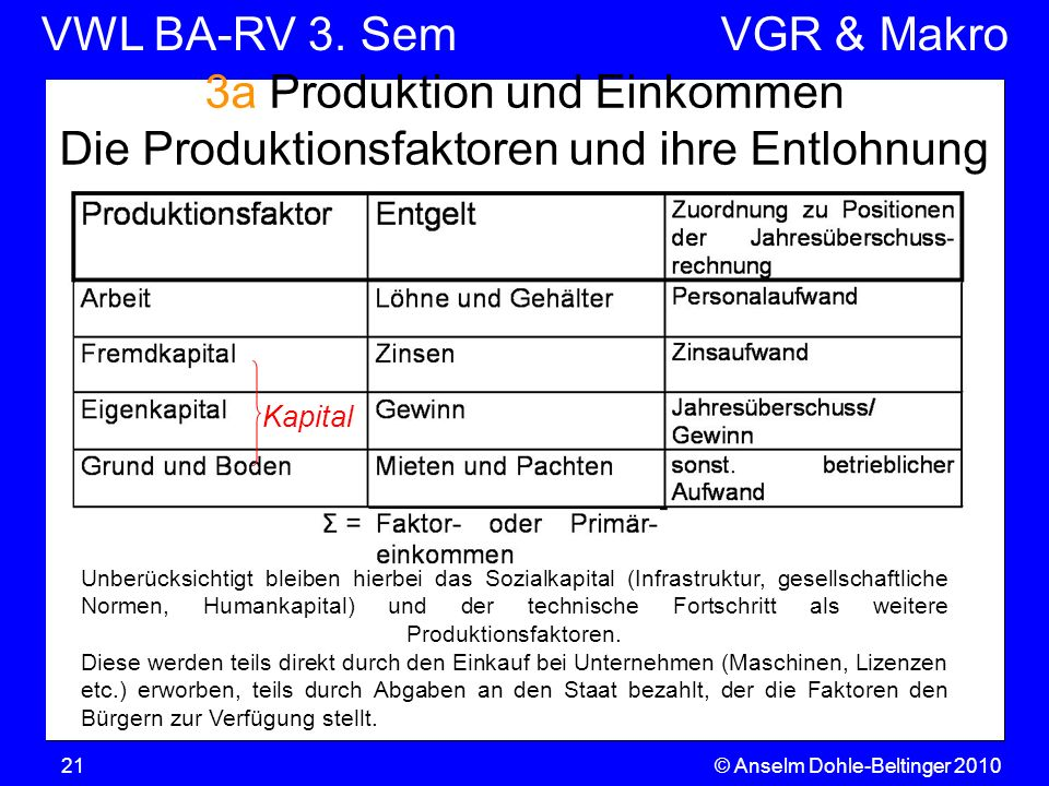 VWL BA-RV 3. SemVGR & Makro © Anselm Dohle-Beltinger 201021 3a Produktion und Einkommen Die Produktionsfaktoren und ihre Entlohnung Unberücksichtigt b