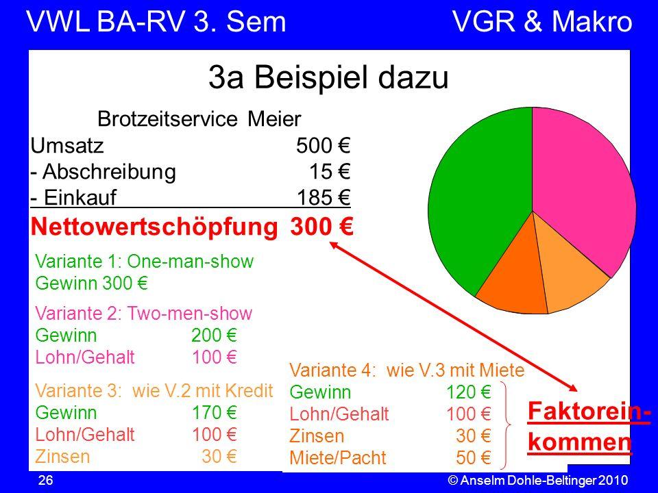 VWL BA-RV 3. SemVGR & Makro © Anselm Dohle-Beltinger 201026 3a Beispiel dazu Brotzeitservice Meier Umsatz500 - Abschreibung15 - Einkauf185 Nettowertsc