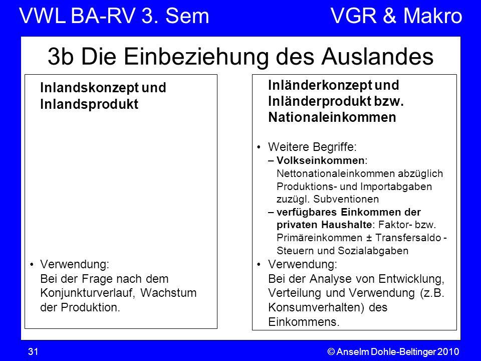 VWL BA-RV 3. SemVGR & Makro © Anselm Dohle-Beltinger 201031 3b Die Einbeziehung des Auslandes Inlandskonzept und Inlandsprodukt Verwendung: Bei der Fr