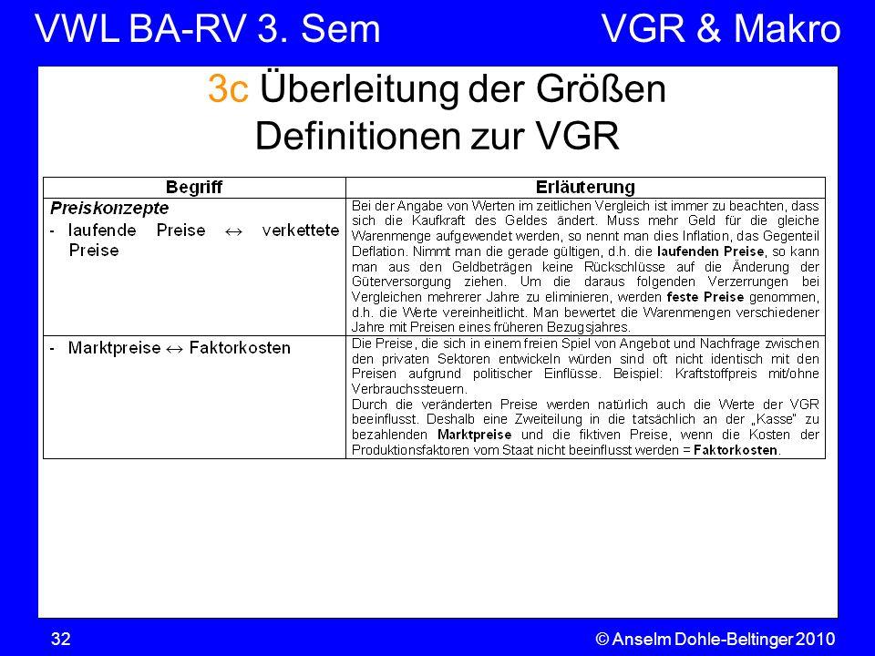 VWL BA-RV 3. SemVGR & Makro © Anselm Dohle-Beltinger 201032 3c Überleitung der Größen Definitionen zur VGR