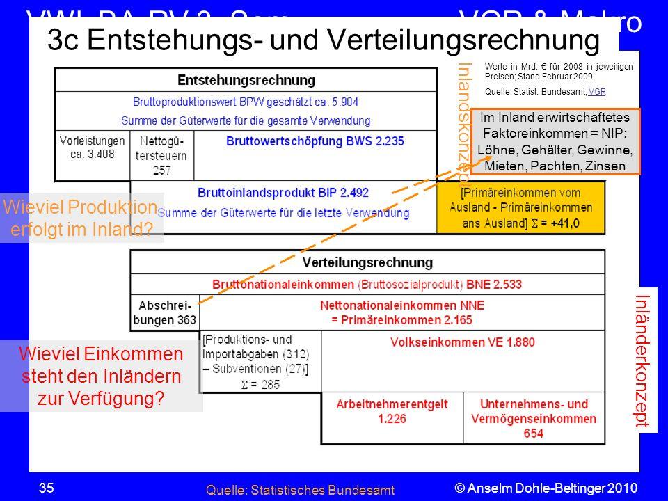 VWL BA-RV 3. SemVGR & Makro © Anselm Dohle-Beltinger 201035 3c Entstehungs- und Verteilungsrechnung Werte in Mrd. für 2008 in jeweiligen Preisen; Stan
