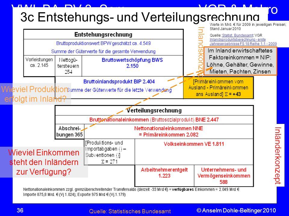 VWL BA-RV 3. SemVGR & Makro © Anselm Dohle-Beltinger 201036 3c Entstehungs- und Verteilungsrechnung Werte in Mrd. für 2009 in jeweiligen Preisen; Stan