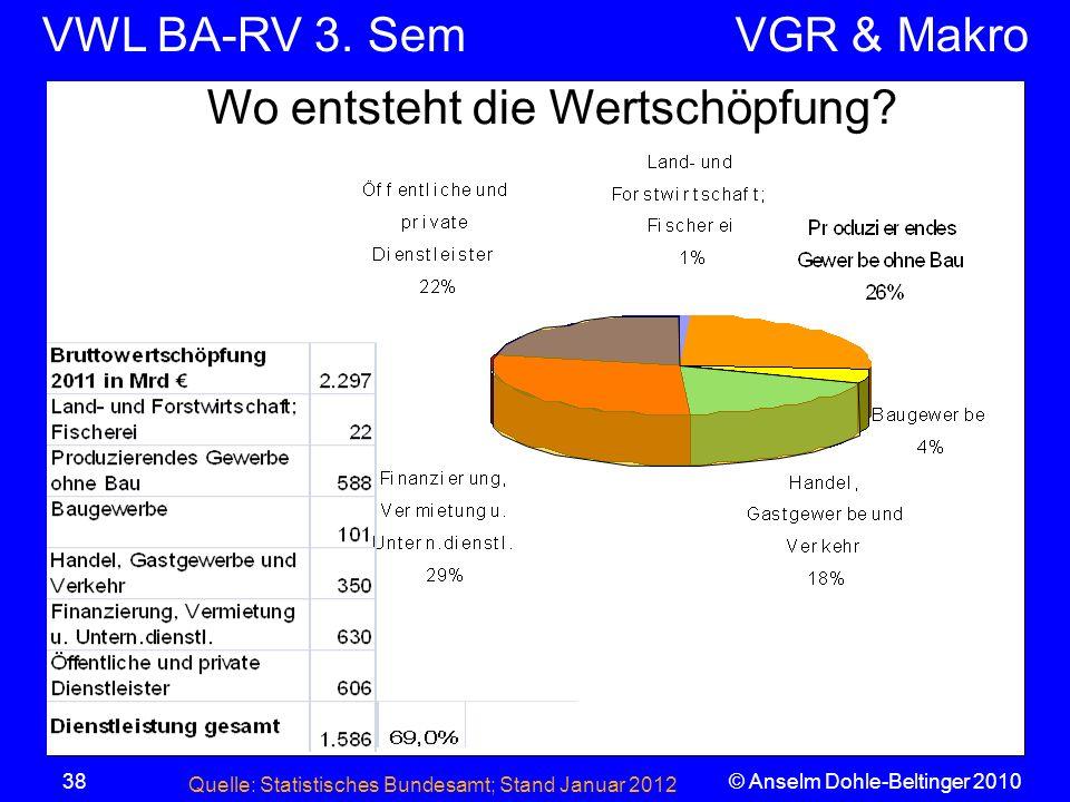 VWL BA-RV 3. SemVGR & Makro © Anselm Dohle-Beltinger 201038 Wo entsteht die Wertschöpfung? Quelle: Statistisches Bundesamt; Stand Januar 2012