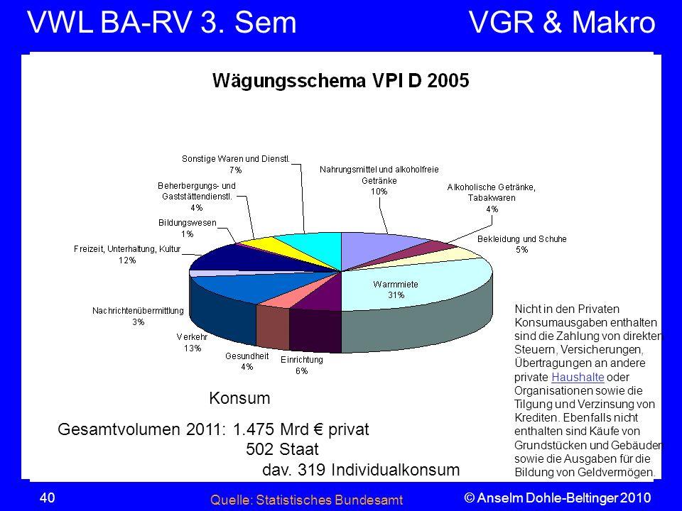 VWL BA-RV 3. SemVGR & Makro © Anselm Dohle-Beltinger 201040 18,26% D: 14 %, dav. Tabak 2,2 Schweiz Quelle: Statistisches Bundesamt Nicht in den Privat