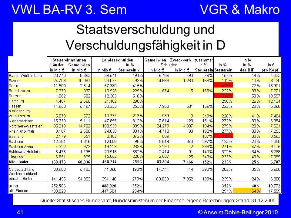 VWL BA-RV 3. SemVGR & Makro © Anselm Dohle-Beltinger 201041 Staatsverschuldung und Verschuldungsfähigkeit in D Quelle: Statistisches Bundesamt, Bundes