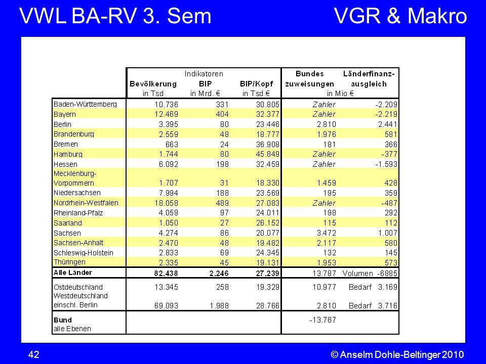 VWL BA-RV 3. SemVGR & Makro © Anselm Dohle-Beltinger 201042