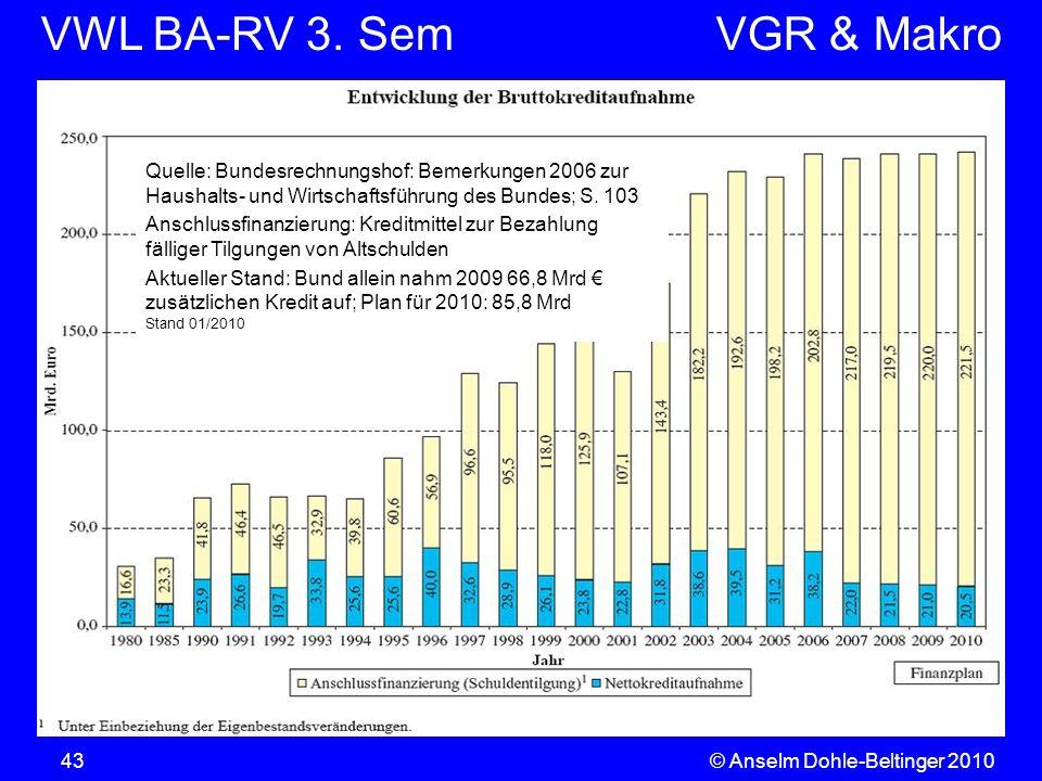 VWL BA-RV 3. SemVGR & Makro © Anselm Dohle-Beltinger 201043 Quelle: Bundesrechnungshof: Bemerkungen 2006 zur Haushalts- und Wirtschaftsführung des Bun