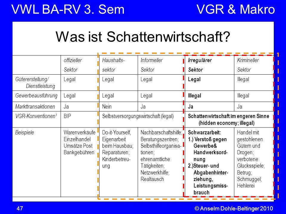 VWL BA-RV 3. SemVGR & Makro © Anselm Dohle-Beltinger 201047 Was ist Schattenwirtschaft? offiziellerHaushalts-Informeller Irregulärer Krimineller Sekto