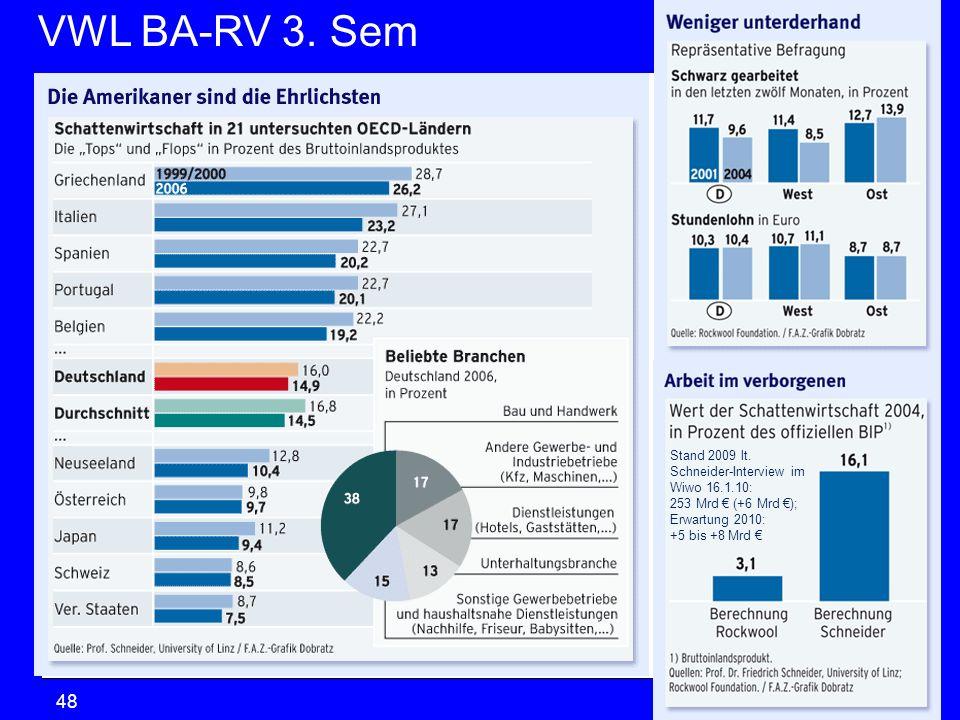 VWL BA-RV 3. SemVGR & Makro © Anselm Dohle-Beltinger 201048 Stand 2009 lt. Schneider-Interview im Wiwo 16.1.10: 253 Mrd (+6 Mrd ); Erwartung 2010: +5
