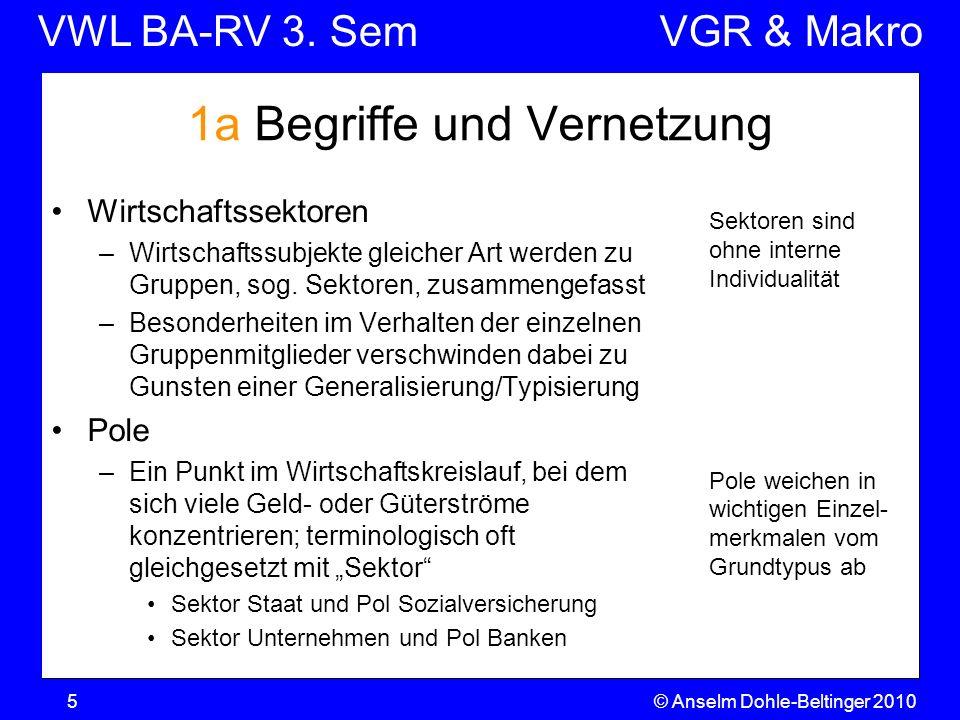 VWL BA-RV 3. SemVGR & Makro © Anselm Dohle-Beltinger 20105 Sektoren sind ohne interne Individualität Pole weichen in wichtigen Einzel- merkmalen vom G
