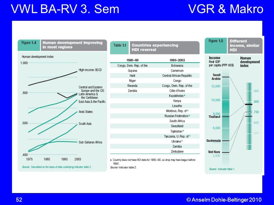VWL BA-RV 3. SemVGR & Makro © Anselm Dohle-Beltinger 201052