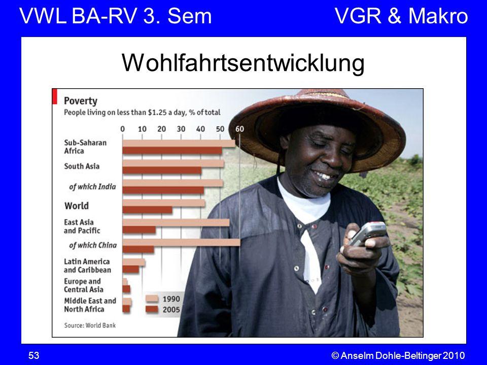 VWL BA-RV 3. SemVGR & Makro Wohlfahrtsentwicklung 53© Anselm Dohle-Beltinger 2010