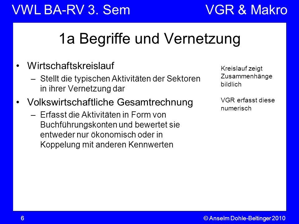 VWL BA-RV 3. SemVGR & Makro © Anselm Dohle-Beltinger 20106 Kreislauf zeigt Zusammenhänge bildlich VGR erfasst diese numerisch 1a Begriffe und Vernetzu