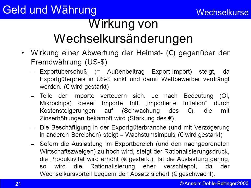 Geld und Währung Wechselkurse © Anselm Dohle-Beltinger 2003 21 Wirkung von Wechselkursänderungen Wirkung einer Abwertung der Heimat- () gegenüber der Fremdwährung (US-$) –Exportüberschuß (= Außenbeitrag Export-Import) steigt, da Exportgüterpreis in US-$ sinkt und damit Wettbewerber verdrängt werden.