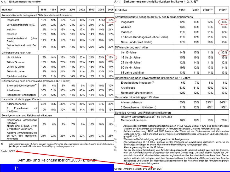 Sozialpolitik Einkommenspolitik © Anselm Dohle-Beltinger 2013 11 Armuts- und Reichtumsbericht 2008 - Entwurf