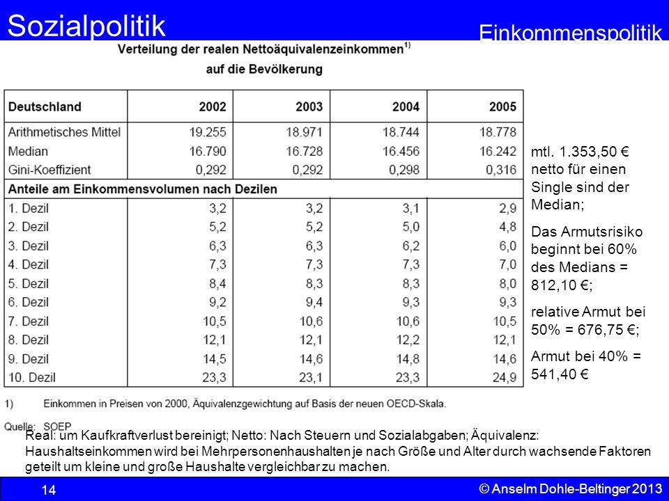Sozialpolitik Einkommenspolitik © Anselm Dohle-Beltinger 2013 14 Real: um Kaufkraftverlust bereinigt; Netto: Nach Steuern und Sozialabgaben; Äquivalen