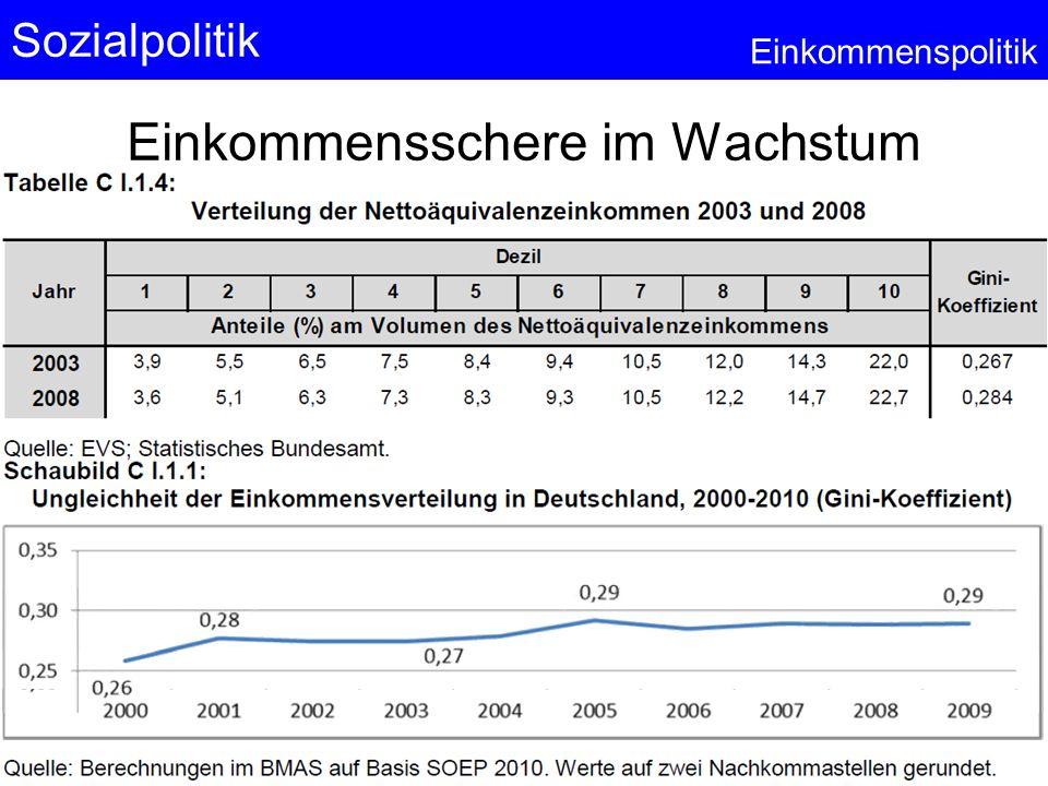 Sozialpolitik Einkommenspolitik Einkommensschere im Wachstum © Anselm Dohle-Beltinger 2013 15