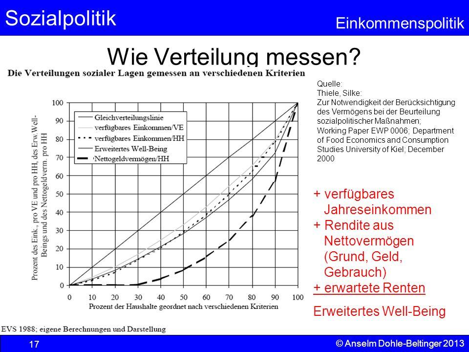 Sozialpolitik Einkommenspolitik © Anselm Dohle-Beltinger 2013 17 Wie Verteilung messen? Quelle: Thiele, Silke: Zur Notwendigkeit der Berücksichtigung