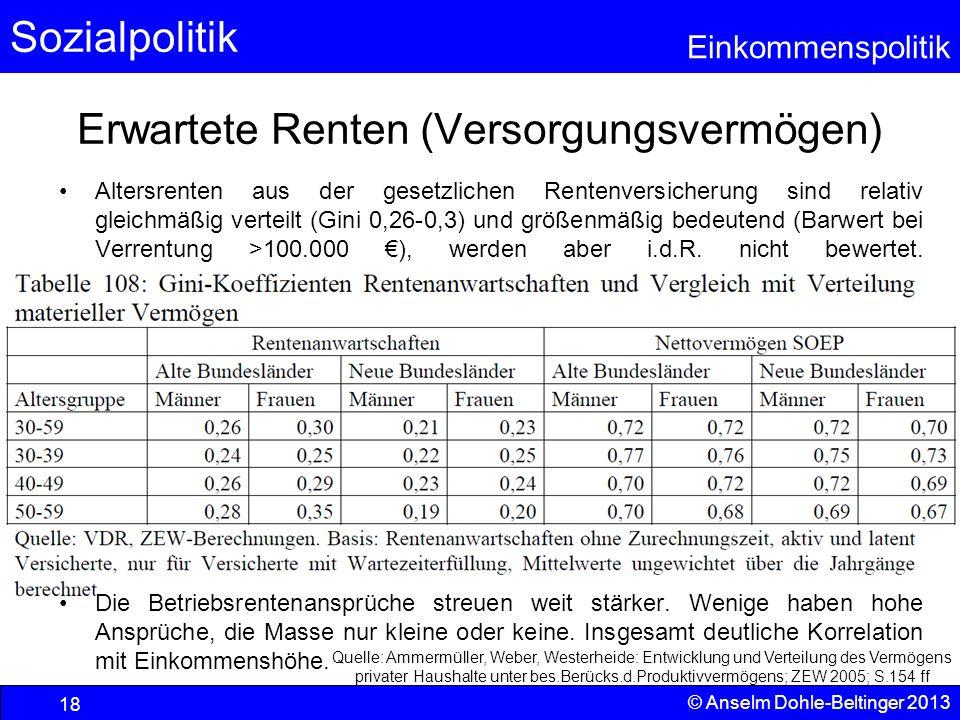 Sozialpolitik Einkommenspolitik © Anselm Dohle-Beltinger 2013 18 Erwartete Renten (Versorgungsvermögen) Altersrenten aus der gesetzlichen Rentenversic