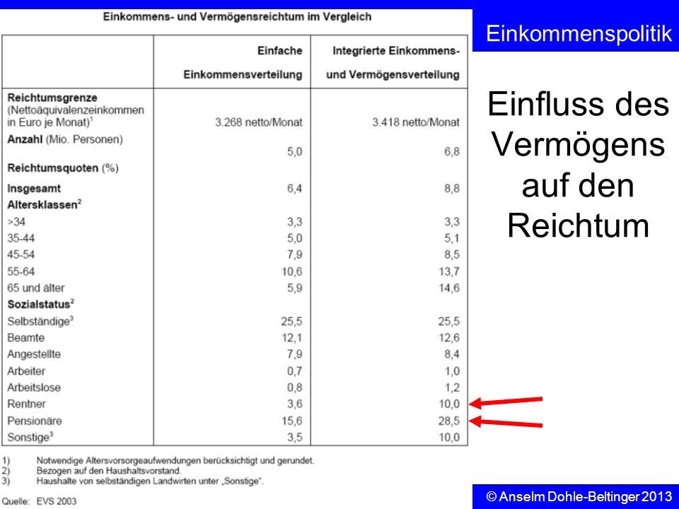 Sozialpolitik Einkommenspolitik © Anselm Dohle-Beltinger 2013 19 Einfluss des Vermögens auf den Reichtum