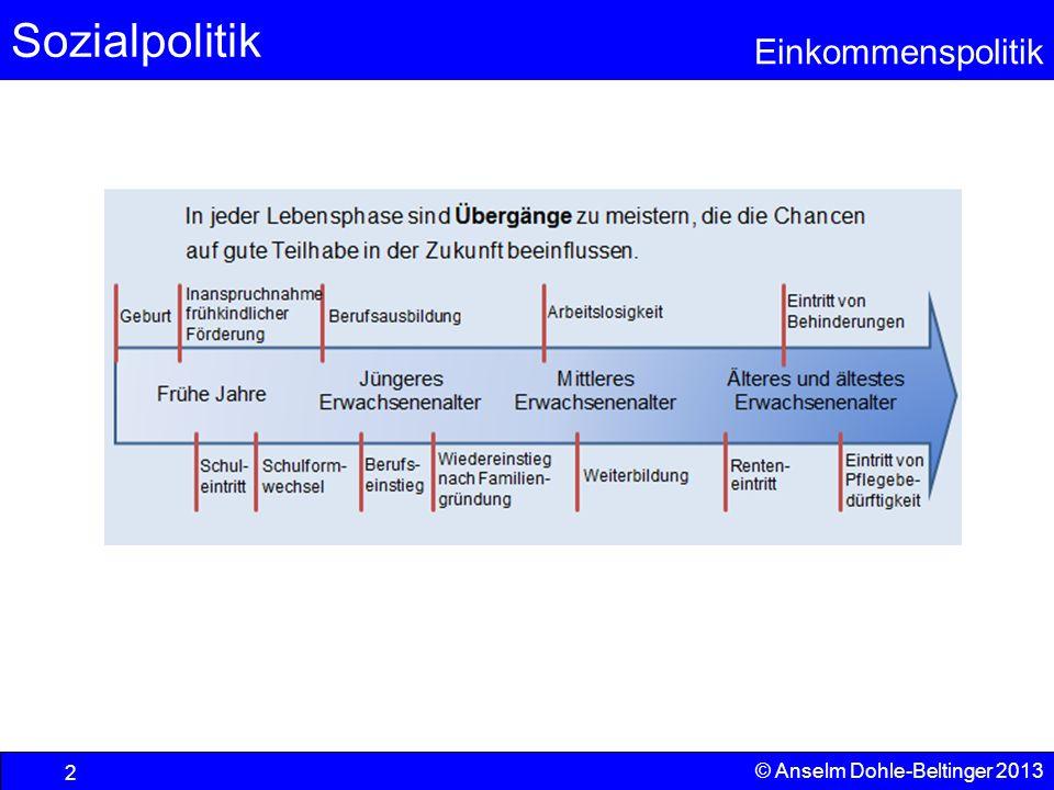 Sozialpolitik Einkommenspolitik © Anselm Dohle-Beltinger 2013 2