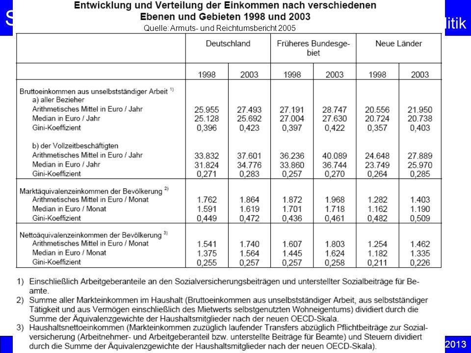 Sozialpolitik Einkommenspolitik © Anselm Dohle-Beltinger 2013 23 Quelle: Armuts- und Reichtumsbericht 2005