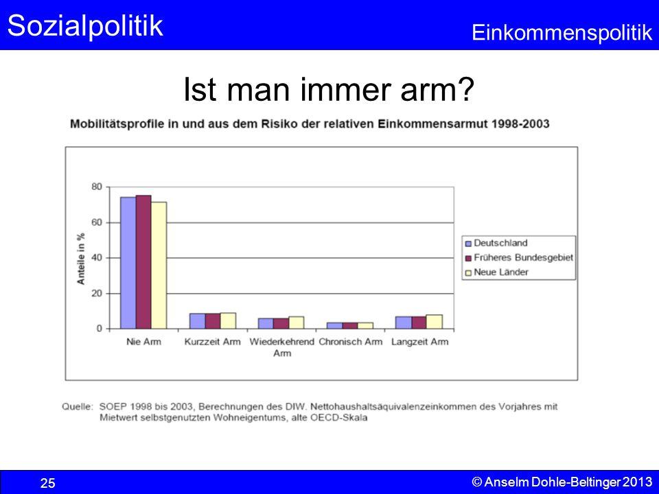 Sozialpolitik Einkommenspolitik © Anselm Dohle-Beltinger 2013 25 Ist man immer arm?