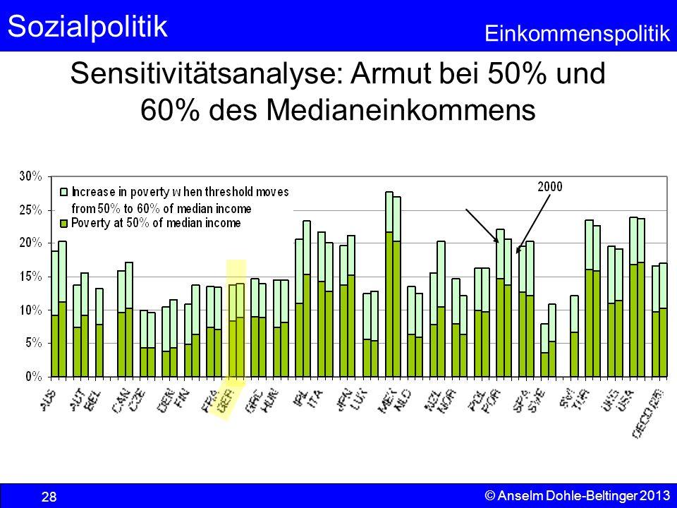Sozialpolitik Einkommenspolitik © Anselm Dohle-Beltinger 2013 28 Sensitivitätsanalyse: Armut bei 50% und 60% des Medianeinkommens