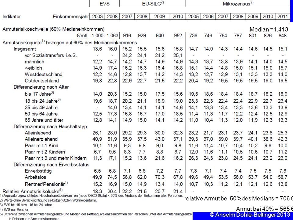 Sozialpolitik Einkommenspolitik © Anselm Dohle-Beltinger 2013 3 Median =1.413 relative Armut bei 50%des Medians = 706 Armut bei 40% = 565