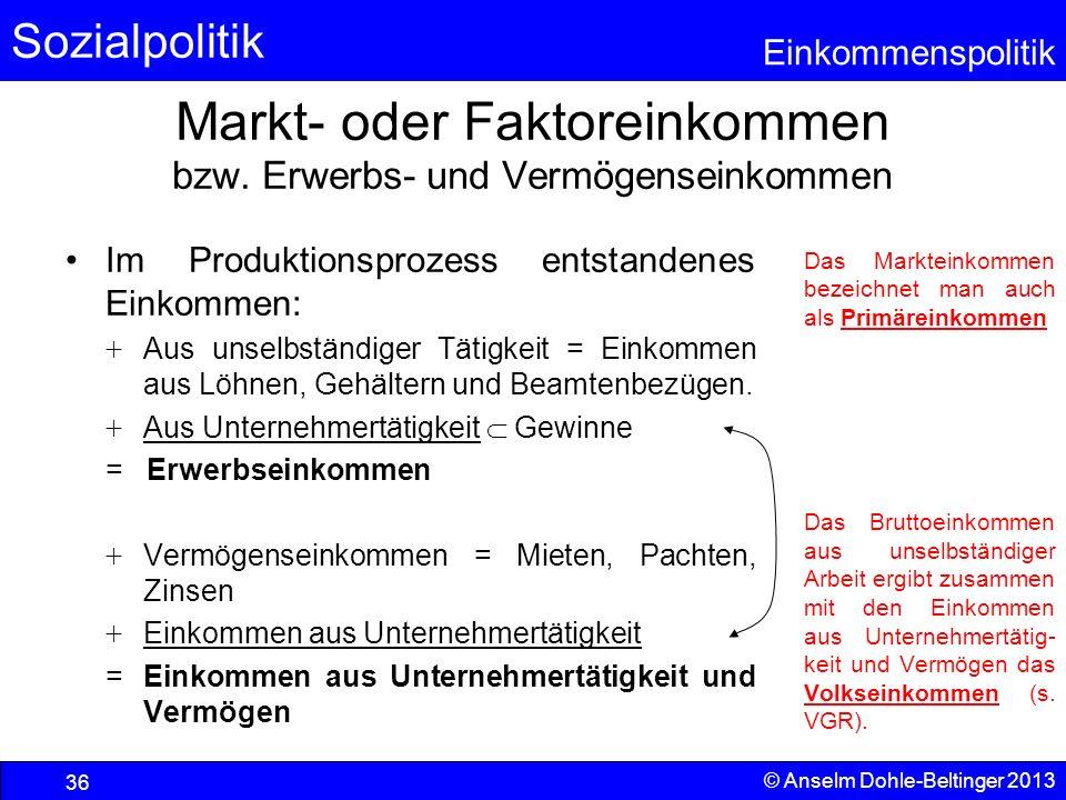 Sozialpolitik Einkommenspolitik © Anselm Dohle-Beltinger 2013 36 Markt- oder Faktoreinkommen bzw. Erwerbs- und Vermögenseinkommen Im Produktionsprozes