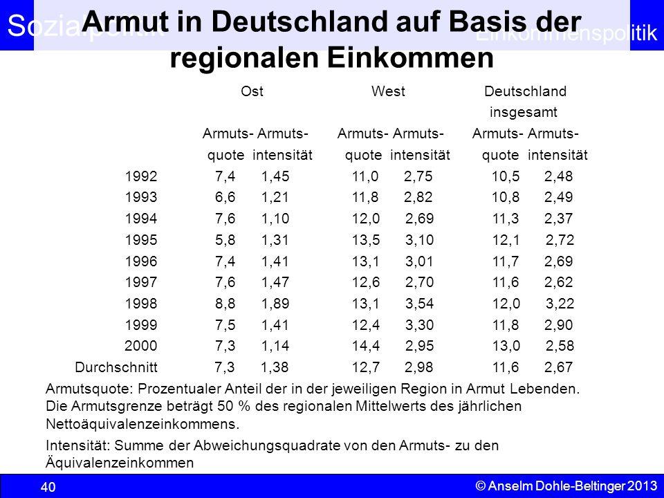 Sozialpolitik Einkommenspolitik © Anselm Dohle-Beltinger 2013 40 Armut in Deutschland auf Basis der regionalen Einkommen Ost West Deutschland insgesam