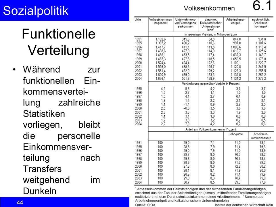 Sozialpolitik Einkommenspolitik © Anselm Dohle-Beltinger 2013 44 Funktionelle Verteilung Während zur funktionellen Ein- kommensvertei- lung zahlreiche