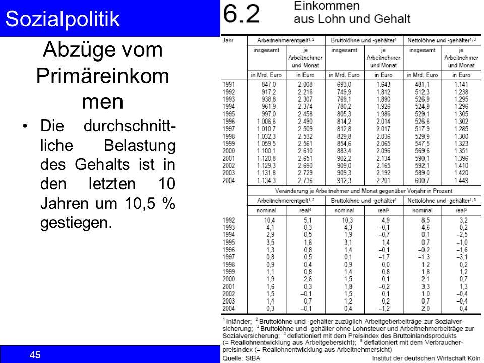 Sozialpolitik Einkommenspolitik © Anselm Dohle-Beltinger 2013 45 Abzüge vom Primäreinkom men Die durchschnitt- liche Belastung des Gehalts ist in den
