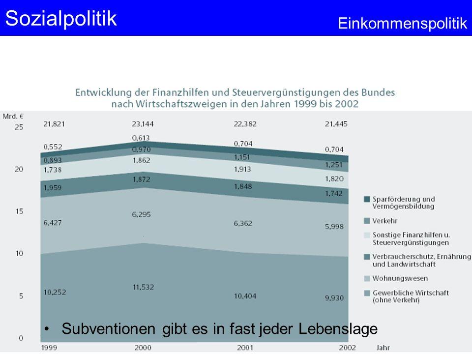 Sozialpolitik Einkommenspolitik © Anselm Dohle-Beltinger 2013 47 Subventionen gibt es in fast jeder Lebenslage