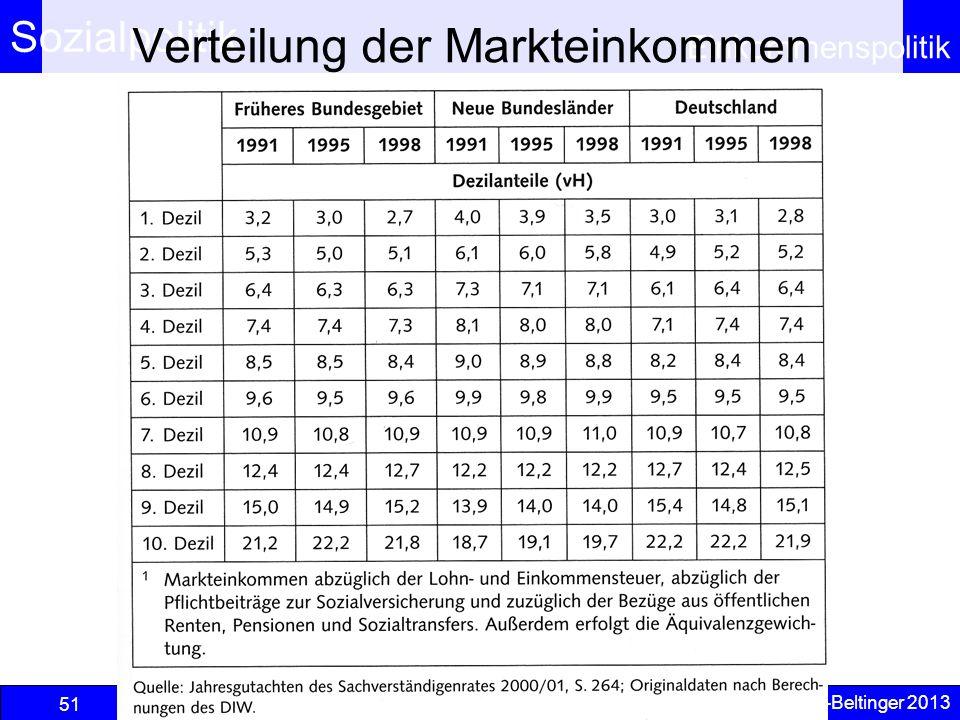 Sozialpolitik Einkommenspolitik © Anselm Dohle-Beltinger 2013 51 Verteilung der Markteinkommen