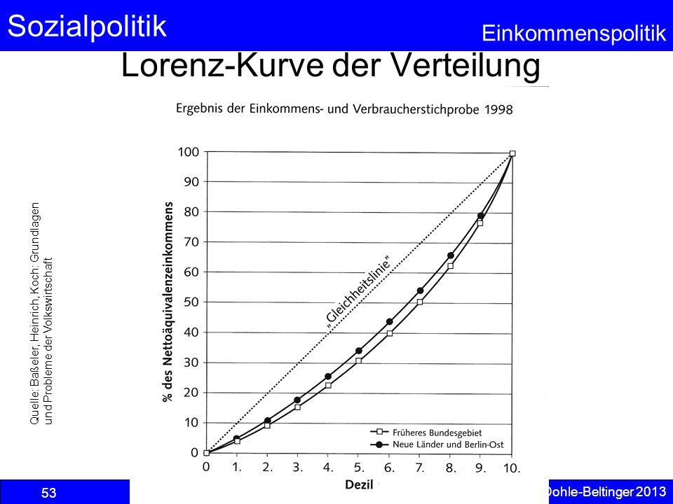 Sozialpolitik Einkommenspolitik © Anselm Dohle-Beltinger 2013 53 Lorenz-Kurve der Verteilung Quelle: Baßeler, Heinrich, Koch: Grundlagen und Probleme
