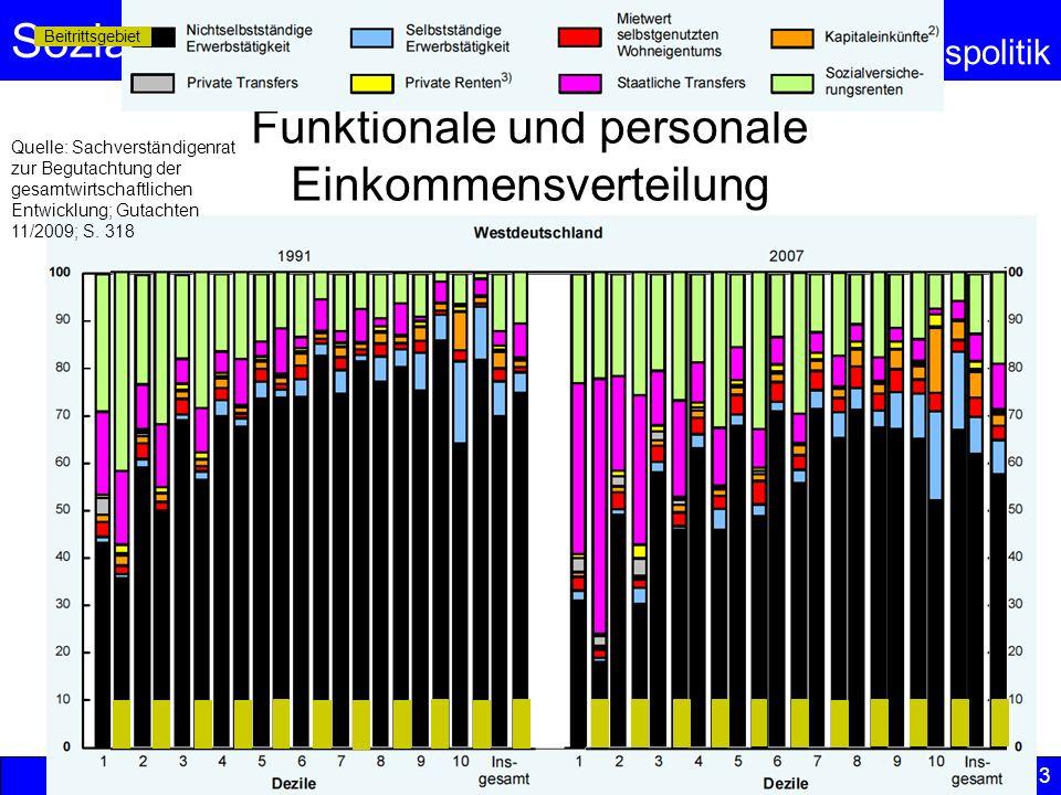 Sozialpolitik Einkommenspolitik Funktionale und personale Einkommensverteilung © Anselm Dohle-Beltinger 2013 56 Quelle: Sachverständigenrat zur Beguta