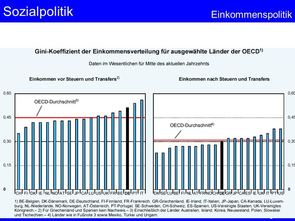 Sozialpolitik Einkommenspolitik © Anselm Dohle-Beltinger 2013 59